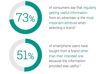 Source:  Google Micro-Moments Infographic