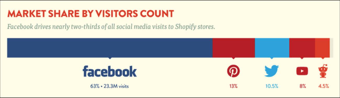 Source:  https://www.shopify.com/infographics/social-commerce