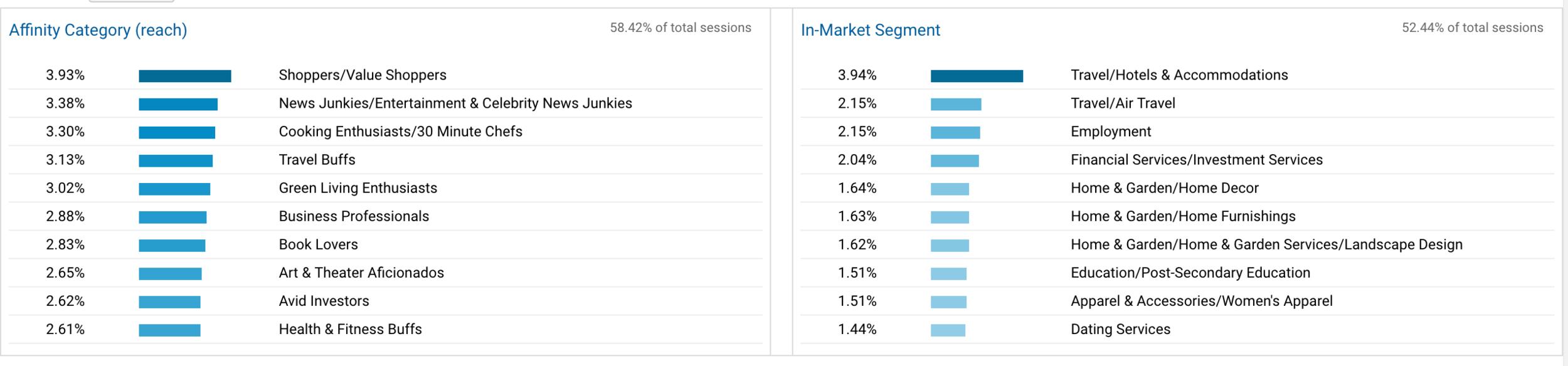 Google Analytics Interest Reporting