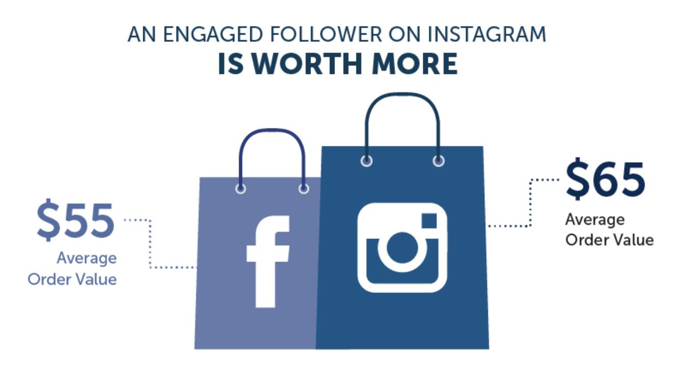 Instagram Customer Value.png