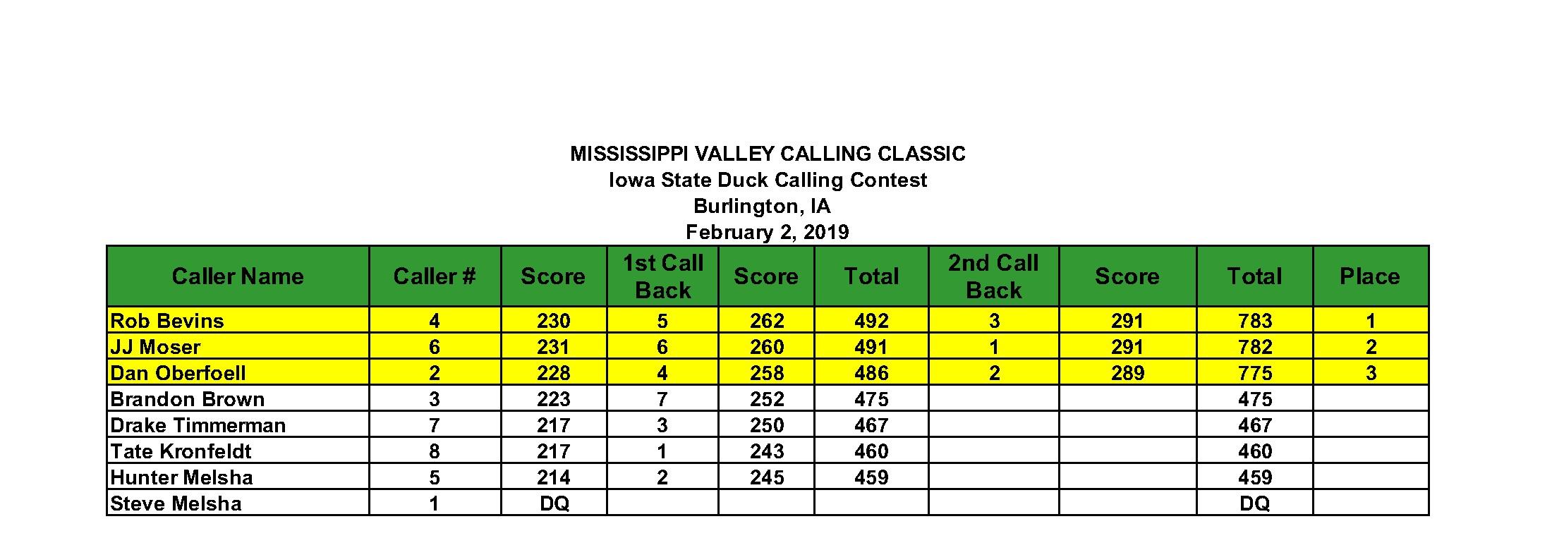 Iowa+Scores.jpg