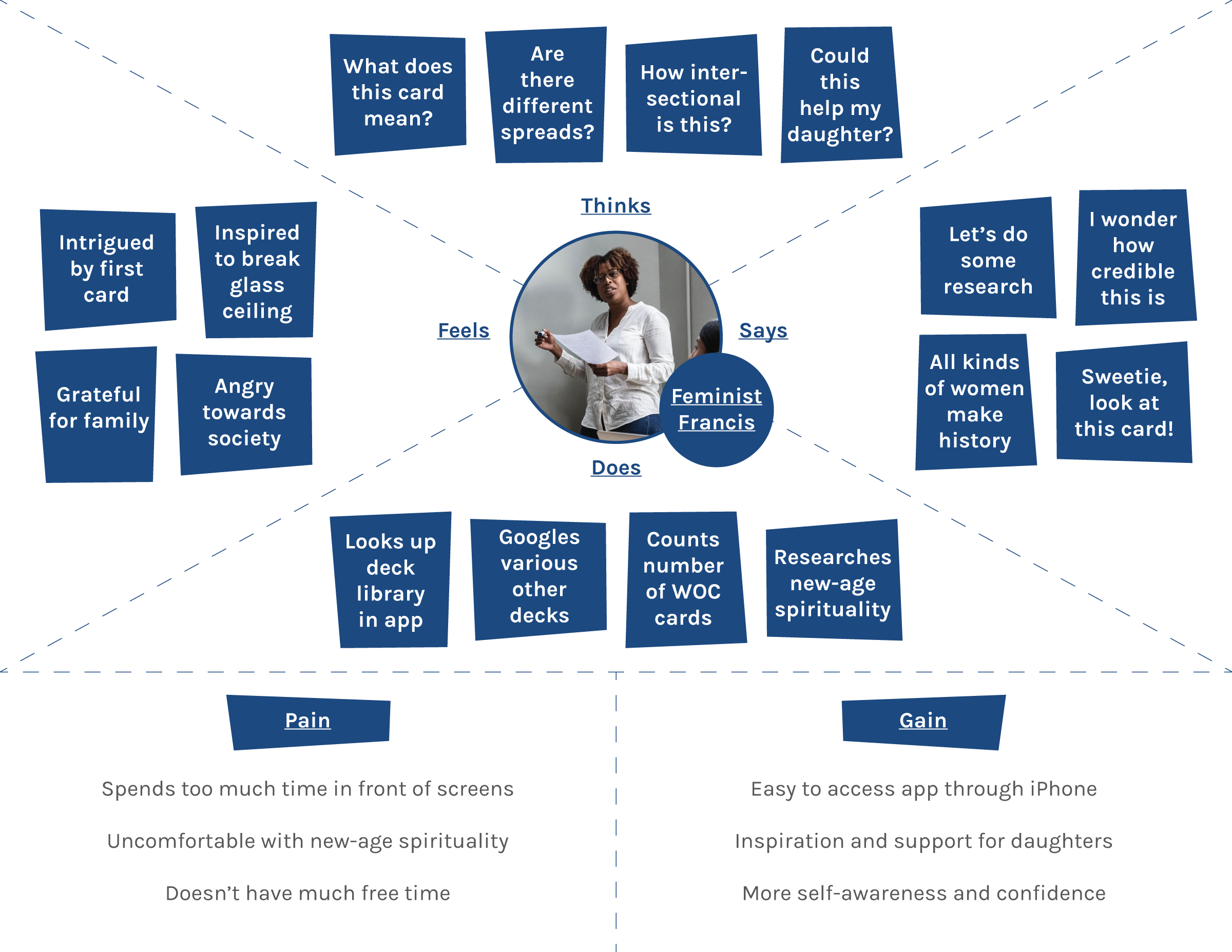 feminist-francis-empathy-maps.png