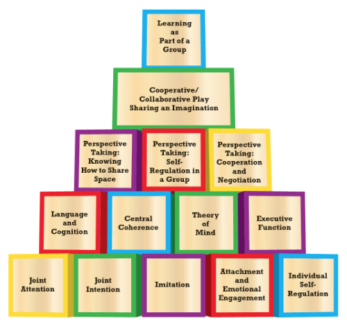Building blocks of typical preschool social development. One layer builds upon the next, resulting in a fully functional and flexible kindergarten-ready child, armed with the social thinking and social processing skills needed to play with other children and learn in a group. (c) Think Social Publishing, Inc.