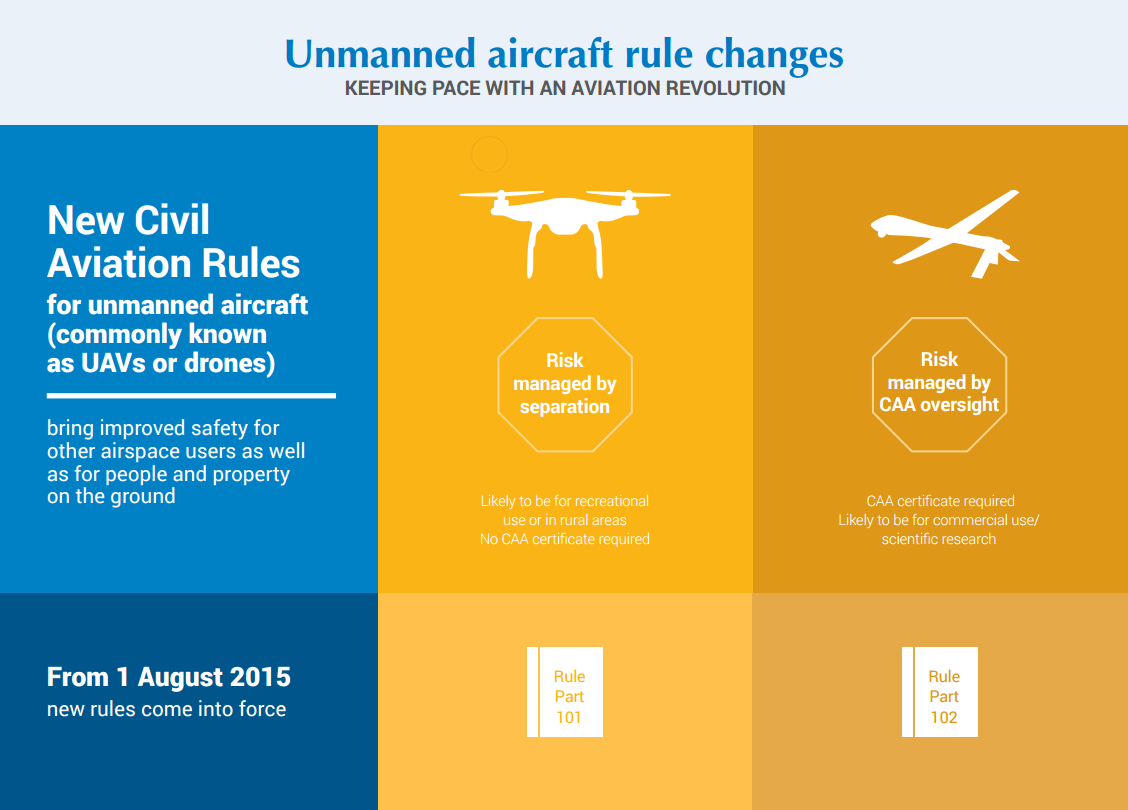 Unmanned aircraft rules CAA diagram