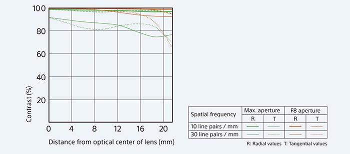 The lens's incredible MTF chart