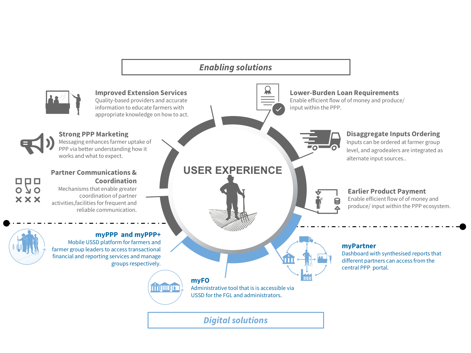 Conceptual framework for the service, which included a digital platform as well as non-digital enabling features