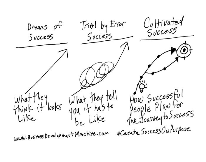 """""""Without a specific destination any road will take you there."""" Bill Baylis, Business Development expert from Long Island, NY. Quickly sketches out """"What people think Success Looks Like"""" adding his own twist on to making the business trip a journey  to  the life you aspire."""