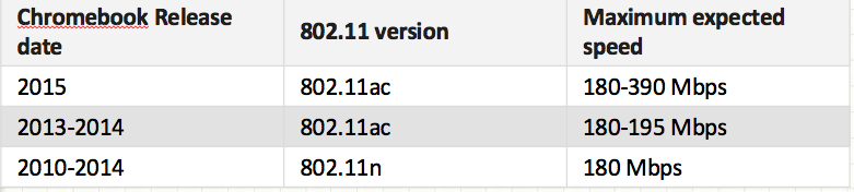 Wifi with Chromebooks.png