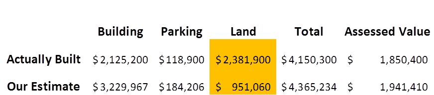 Interestingly, we guessed the tax value within 5% but we attributed 75% of its total value to the building. According to the tax roll the tax value is evenly split between land and building. Somehow now that it's been paved in graded the land is worth twice as much.