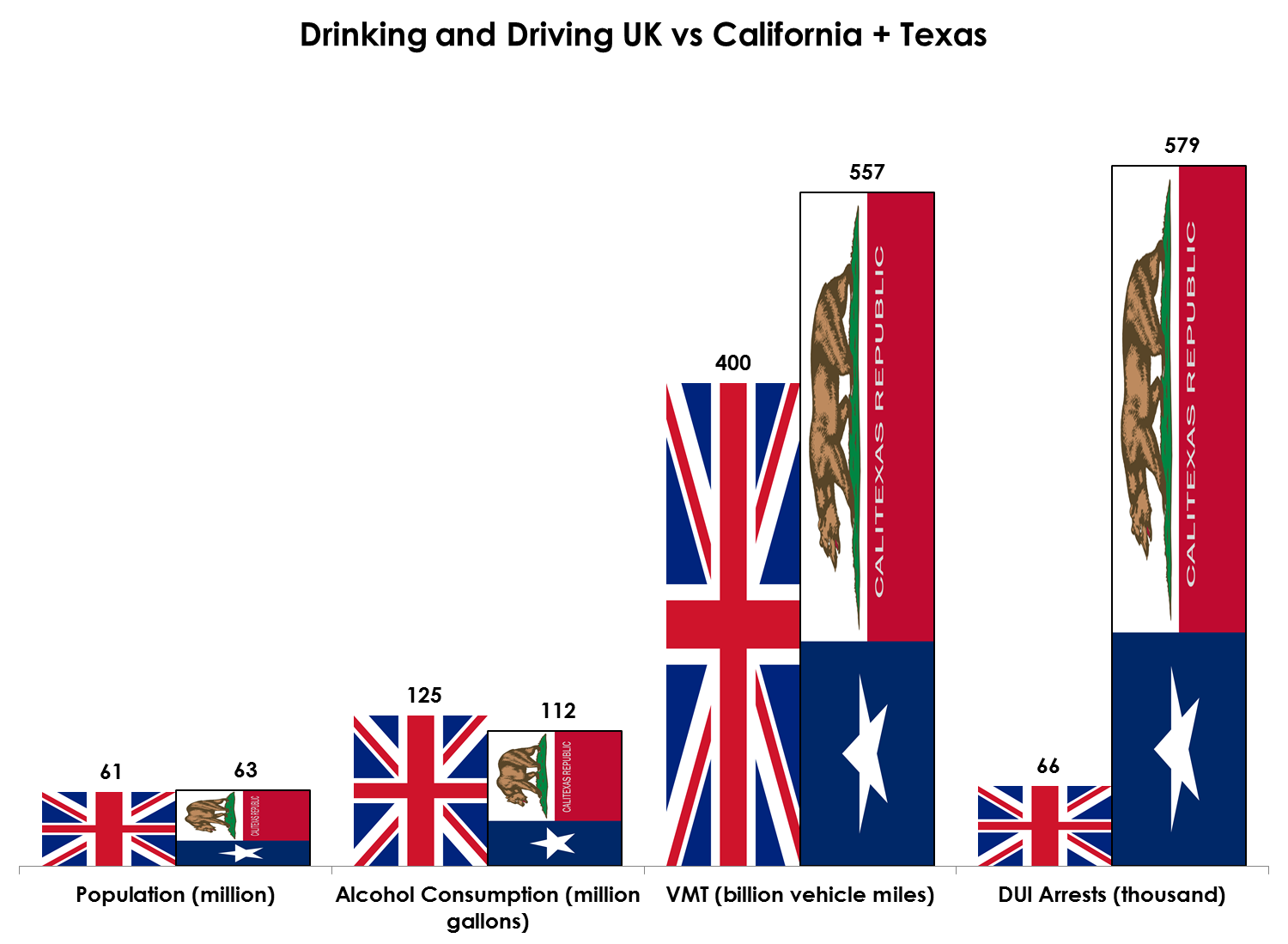 data sources: health and social care information centre, drinkdriving.org.   As an added bonus I just invented a flag for the off chance that Texas and California secede from the Union and merge into a separate republic. You're welcome.