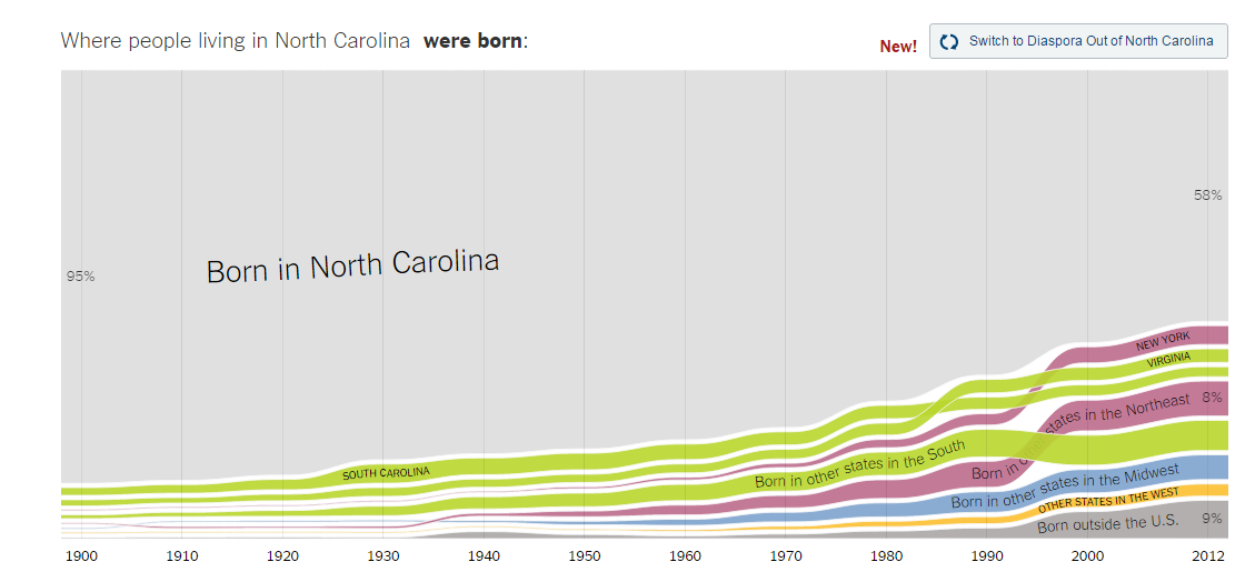 source: http://www.nytimes.com/interactive/2014/08/13/upshot/where-people-in-each-state-were-born.html?abt=0002&abg=0#North_Carolina