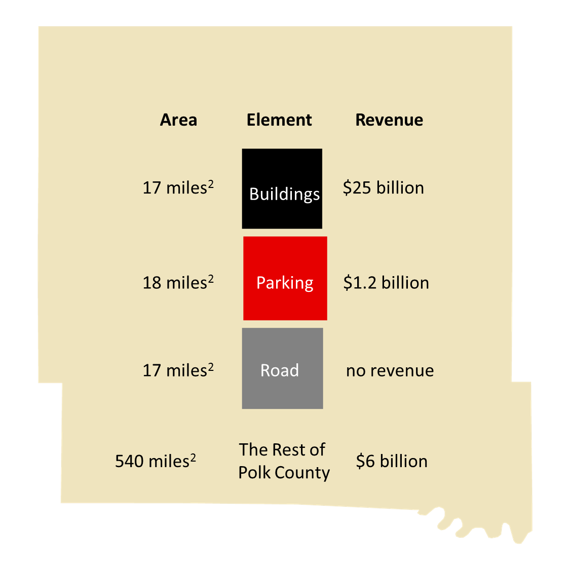 2/3rds of Des Moines' developed land is for cars but only generates a minuscule amount of revenue.