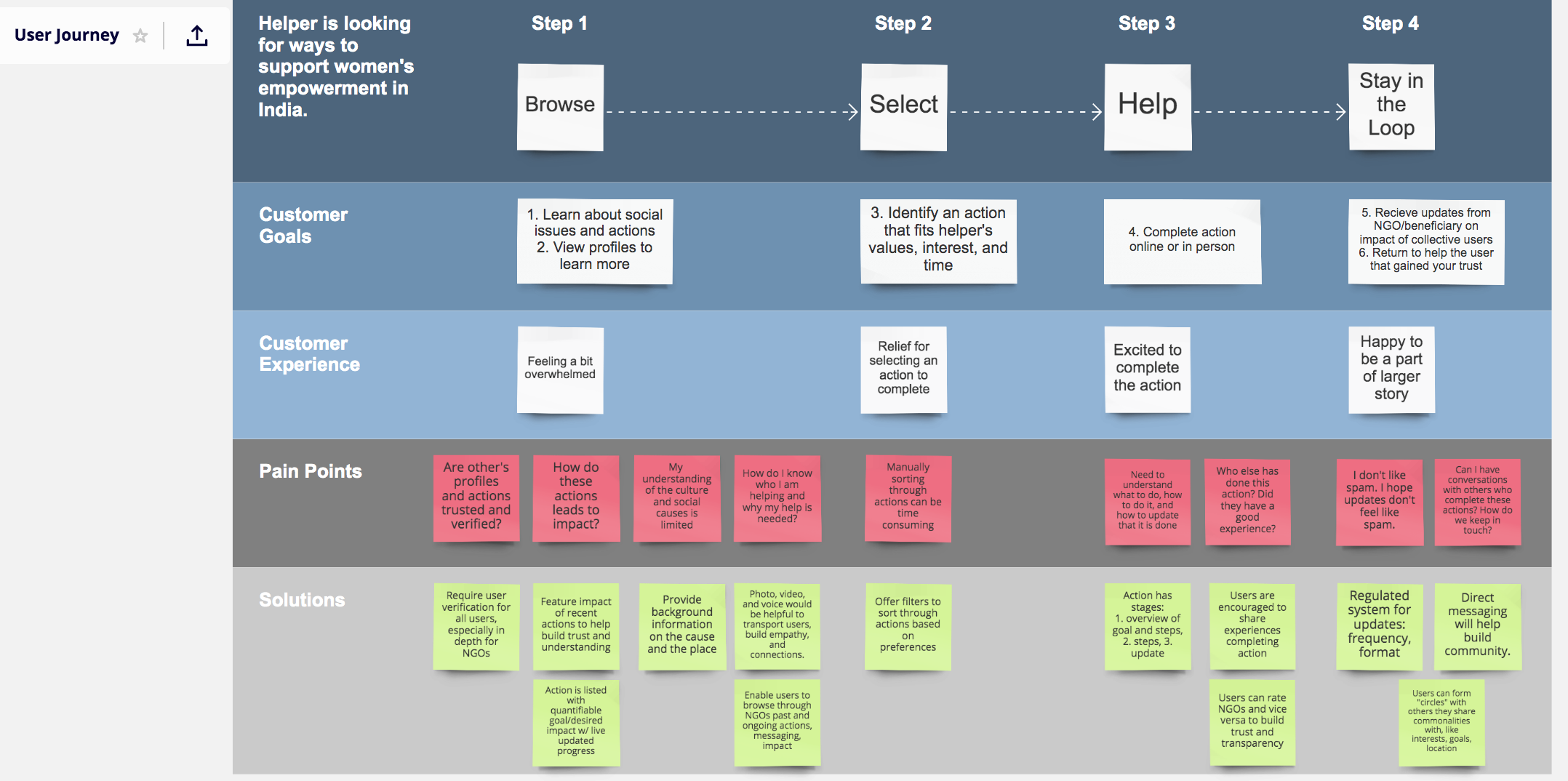 User Journey Exploration  I defined the user journeys that would need to be explored, to then prioritize scope and end-user segments that took priority. The founder then created the journeys based off of my templates and guidance.