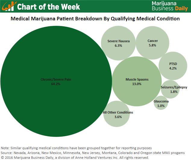 Chart: Marijuana Business Daily