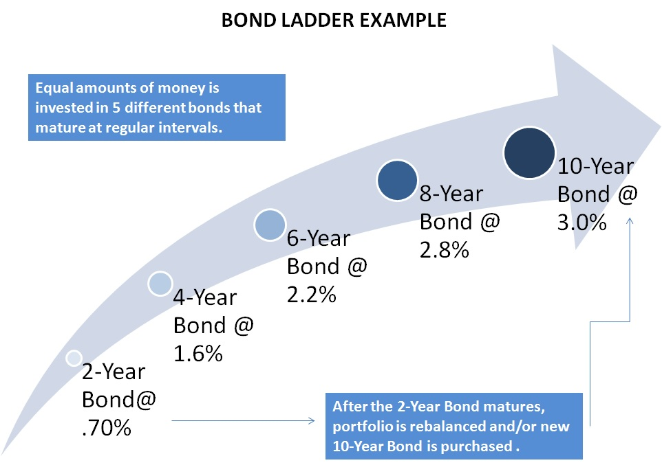 Bond Ladder.jpg