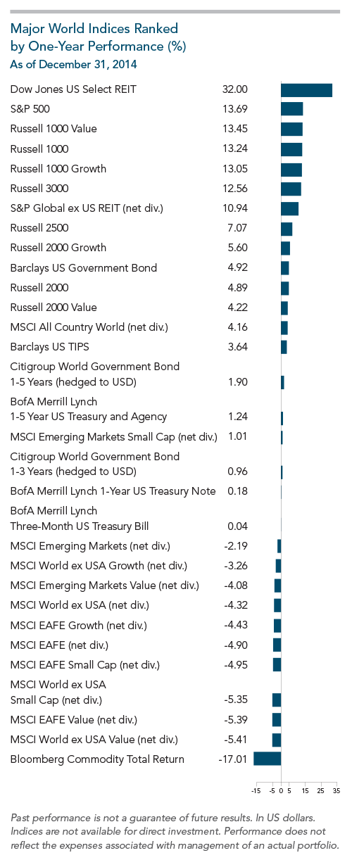 Major_World_Indices_ranked.png