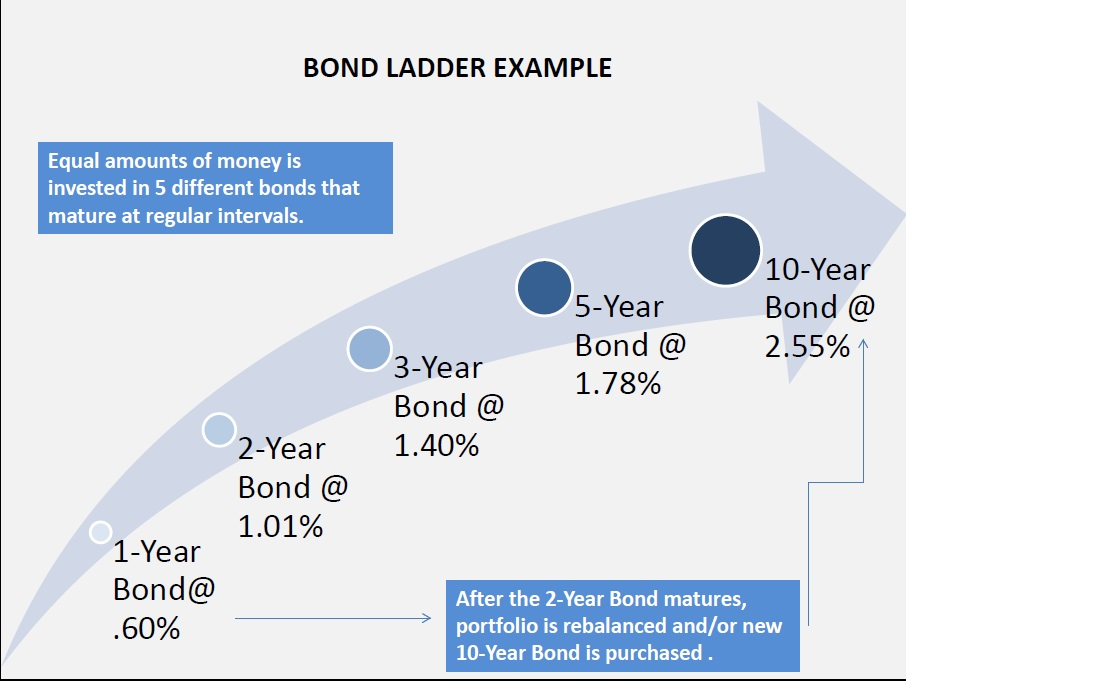Example of a bond ladder