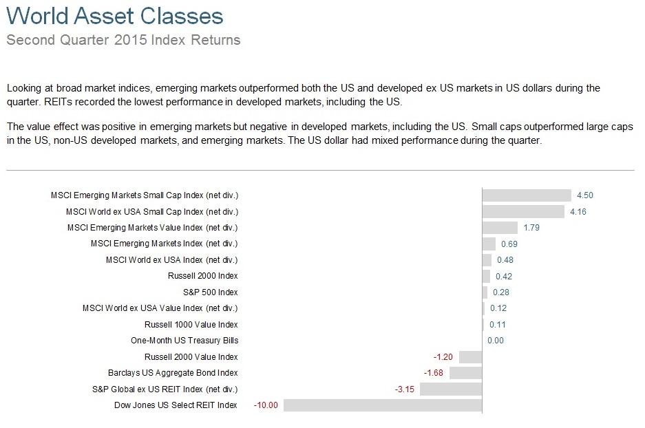 Q215 World Asset Classes.jpg