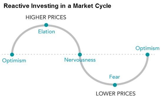 Market swings create predictable emotional responses.
