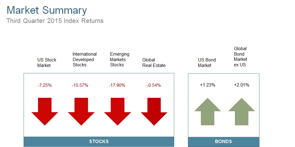 Market segment (index representation) as follows: US Stock Market (Russell 3000 Index), International Developed Stocks (MSCI World ex USA Index [net div.]), Emerging Markets (MSCI Emerging Markets Index [net div.]), Global Real Estate (S&P Global REIT Index), US Bond Market (Barclays US Aggregate Bond Index), and Global Bond ex US Market (Citigroup WGBI ex USA 1−30 Years [Hedged to USD]). The S&P data are provided by Standard & Poor's Index Services Group. Russell data © Russell Investment Group 1995–2015, all rights reserved. MSCI data © MSCI 2015, all rights reserved. Barclays data provided by Barclays Bank PLC. Citigroup bond indices © 2014 by Citigroup.