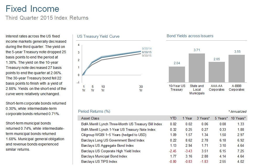 Yield curve data from Federal Reserve. State and local bonds are from the Bond Buyer Index, general obligation, 20 years to maturity, mixed quality. AAA-AA Corporates represent the Bank of America Merrill Lynch US Corporates, AA-AAA rated. A-BBB Corporates represent the Bank of America Merrill Lynch US Corporates, BBB-A rated. Barclays data provided by Barclays Bank PLC. US long-term bonds, bills, inflation, and fixed income factor data © Stocks, Bonds, Bills, and Inflation (SBBI) Yearbook™, Ibbotson Associates, Chicago (annually updated work by Roger G. Ibbotson and Rex A. Sinquefield). Citigroup bond indices © 2014 by Citigroup. The BofA Merrill Lynch Indices are used with permission; © 2014 Merrill Lynch, Pierce, Fenner & Smith Incorporated; all rights reserved. Merrill Lynch, Pierce, Fenner & Smith Incorporated is a wholly owned subsidiary of Bank of America Corporation.