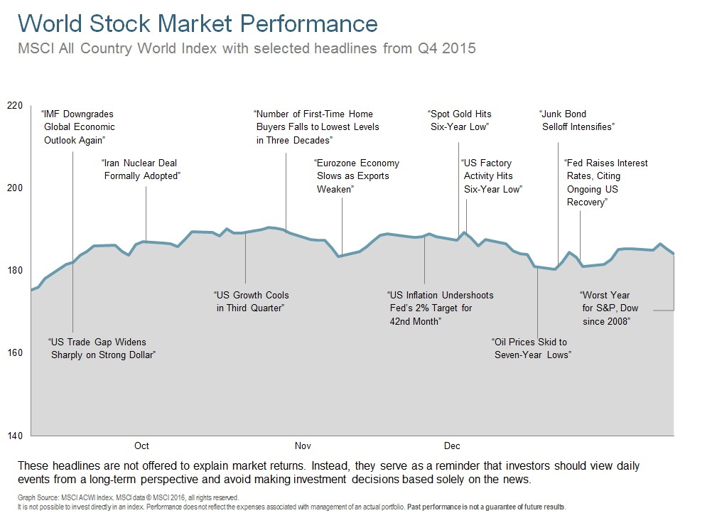 Q415 World Stock Market Performance.jpg