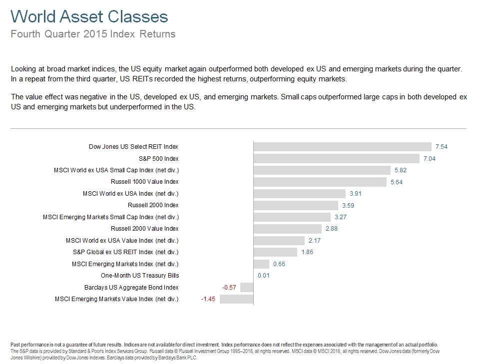 Q415 World Asset Classes.jpg