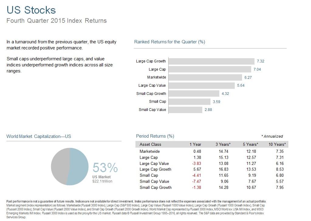 Q415 US Stocks.jpg