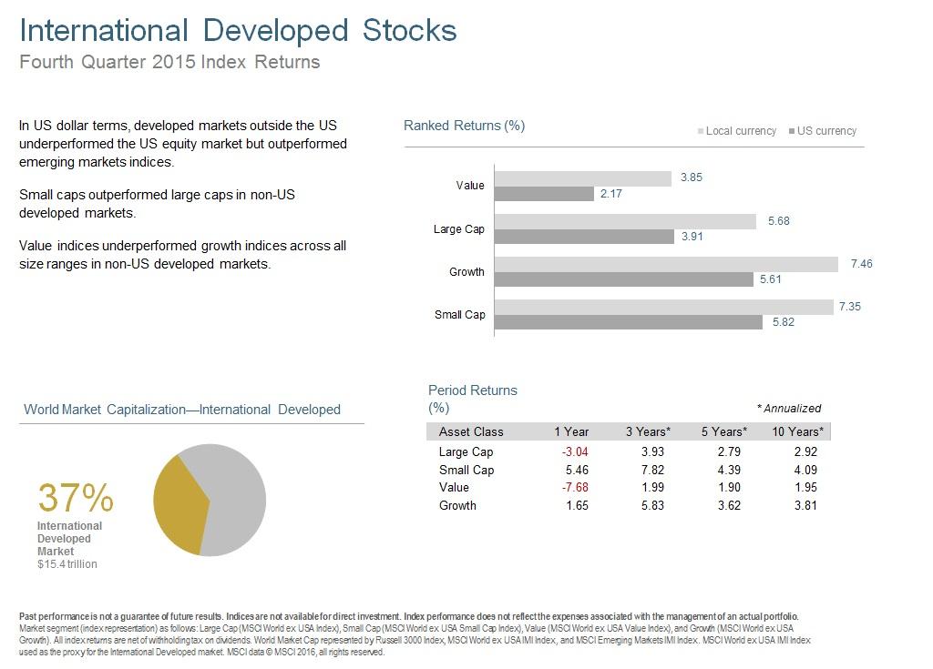 Q415 International Developed Stocks.jpg