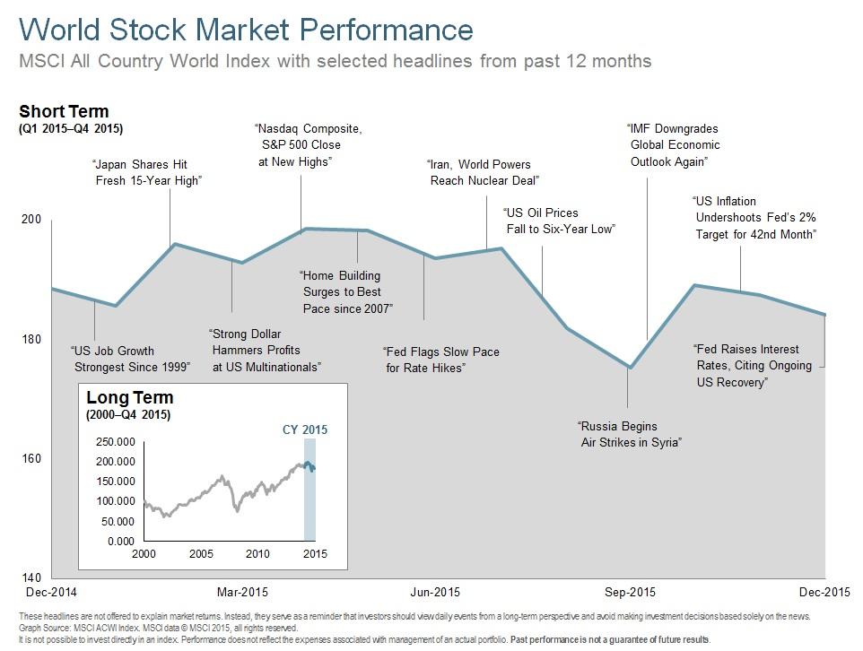 Q415 World Stock Market Performance 12 Months.jpg