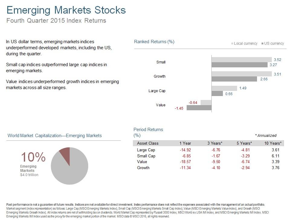 Q415 Emerging Markets Stocks.jpg