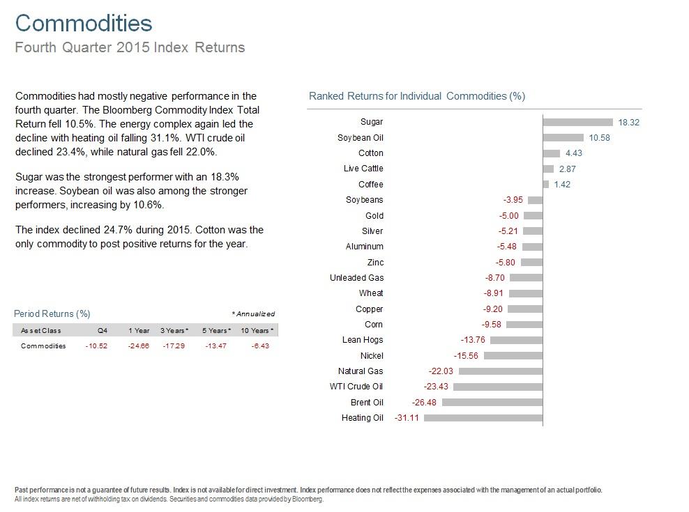 Q415 Commodities.jpg