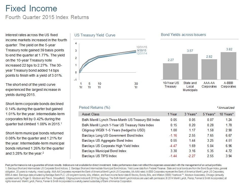 Q415 Fixed Income.jpg