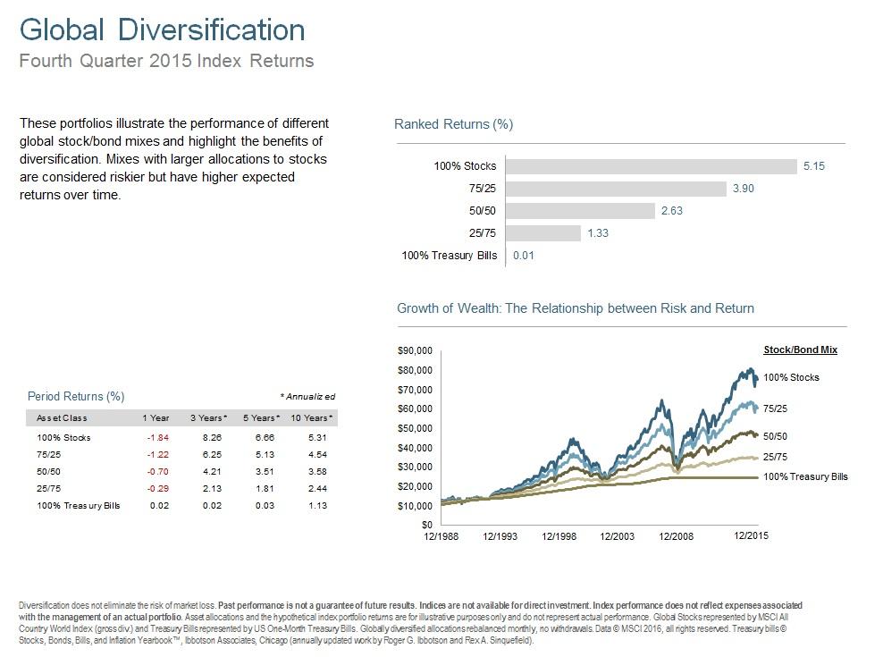 Q415 Global Diversification.jpg