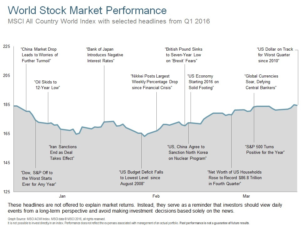 Q116 World Stock Market Performance.jpg