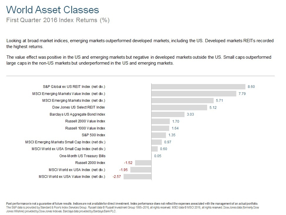 Q116 World Asset Classes.jpg