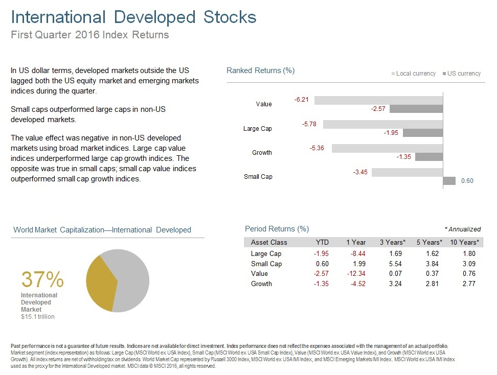 Q116 International Developed Stocks.jpg
