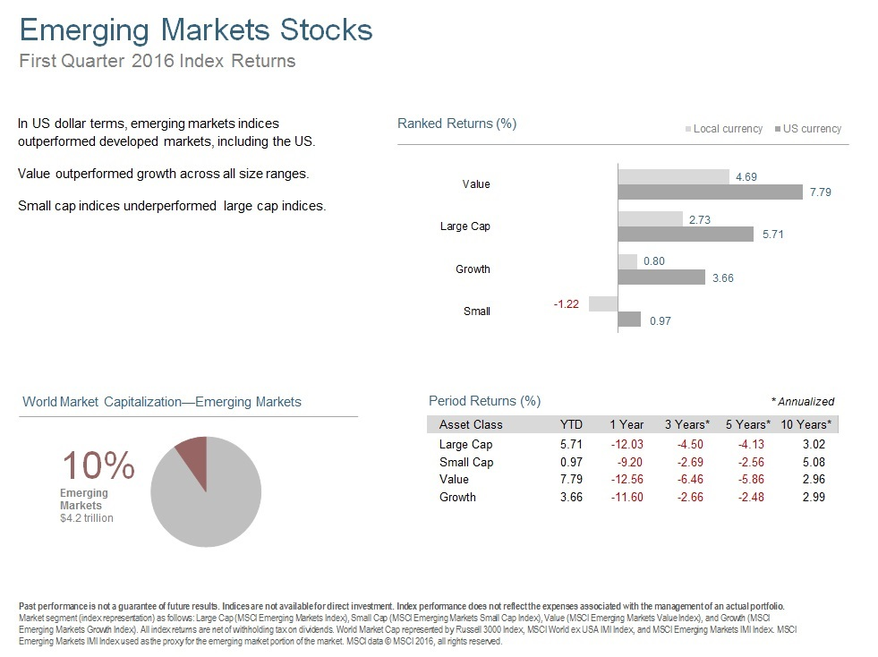 Q116 Emerging Markets Stocks.jpg