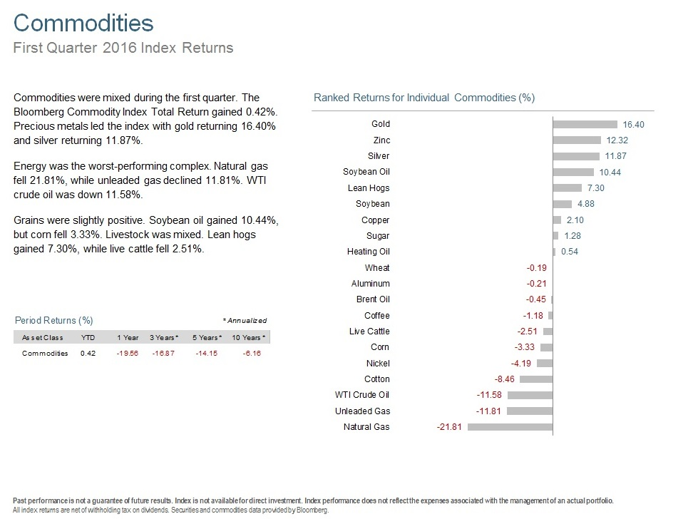 Q116 Commodities.jpg