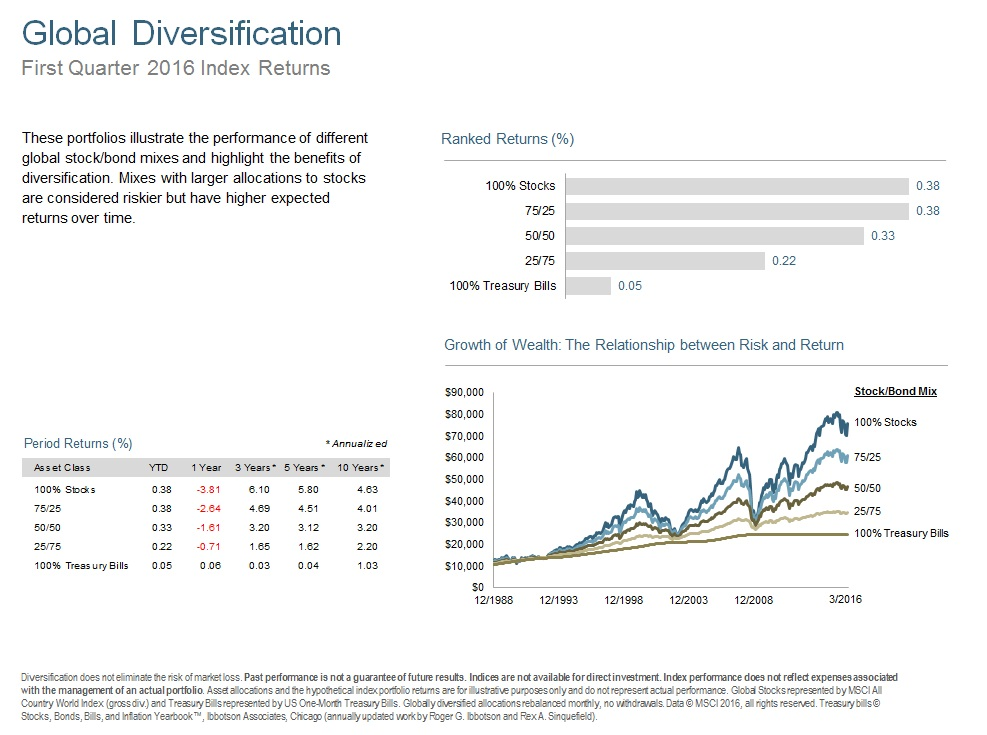 Q116 Global Diversification.jpg