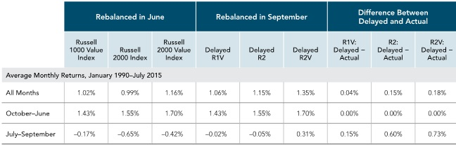Russell data © Russell Investment Group 1995–2016, all rights reserved. Past performance is not a guarantee of future results. Indices are not available for direct investment; therefore, their performance does not reflect the expenses associated with the management of an actual portfolio.