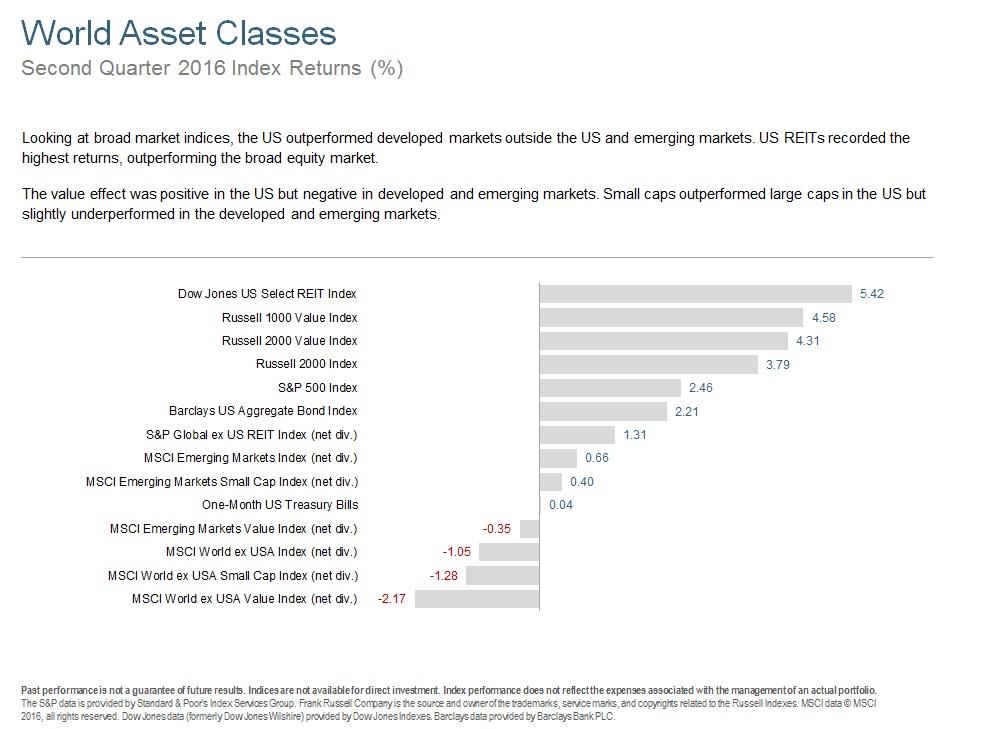 Q216 World Asset Classes.jpg