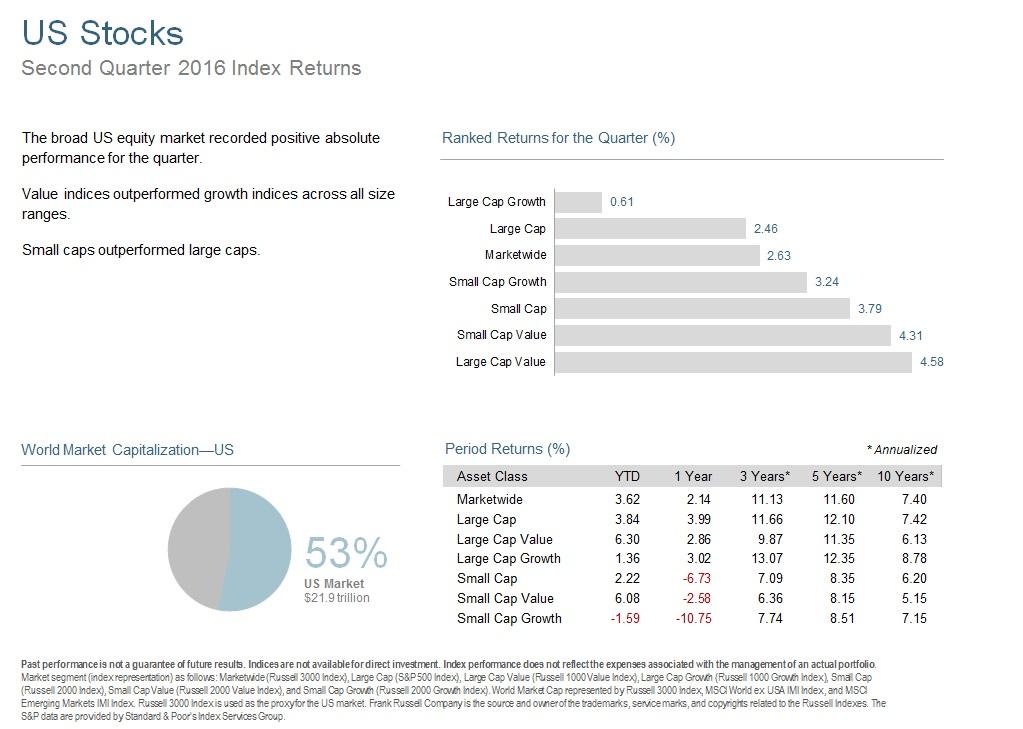 Q216 US Stocks.jpg