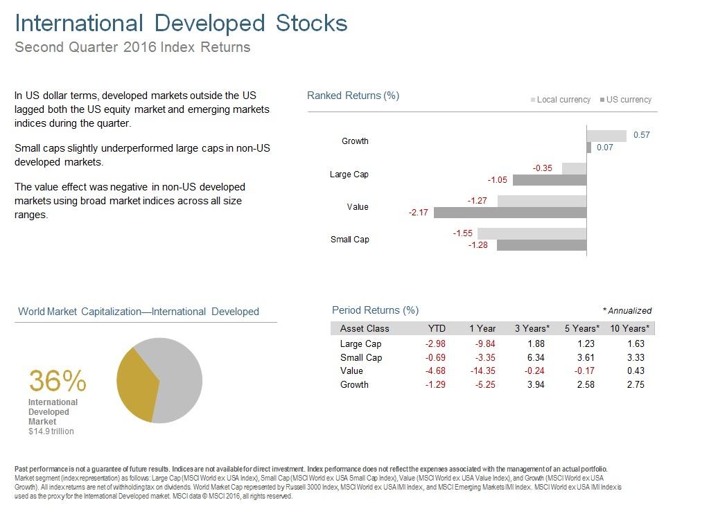 Q216 International Developed Stocks.jpg