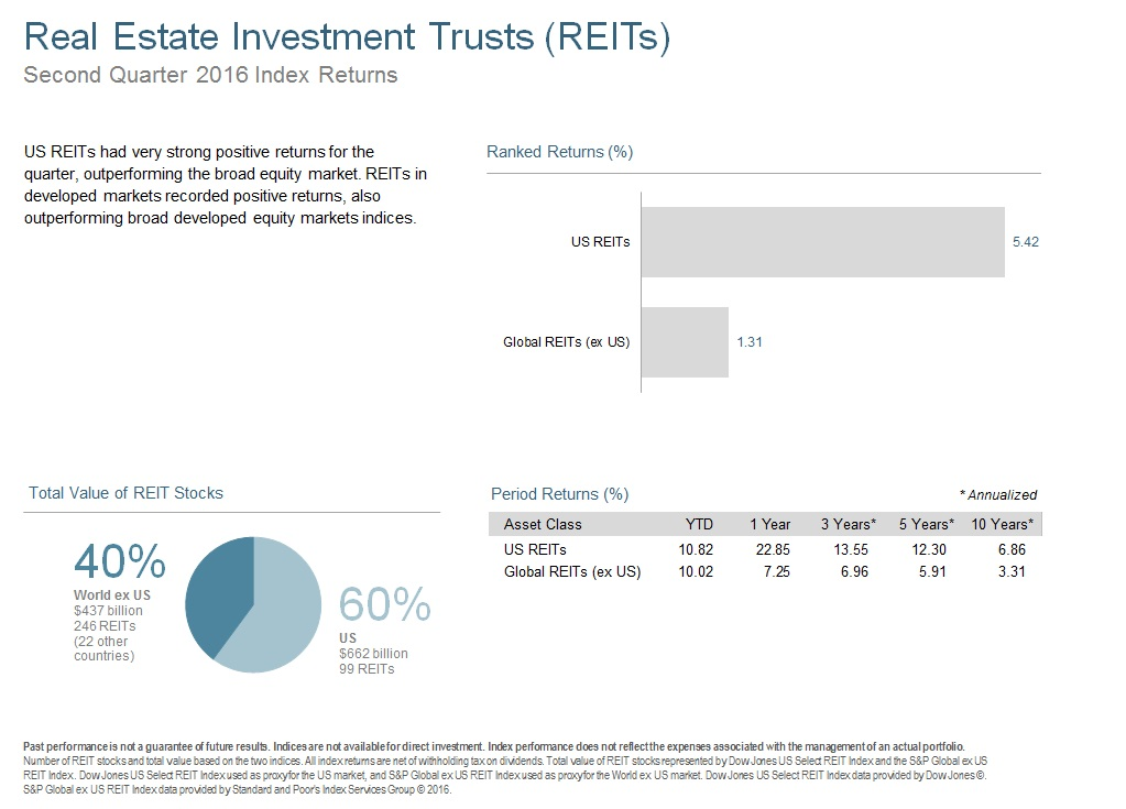 Q216 Real Estate Investment Trusts.jpg