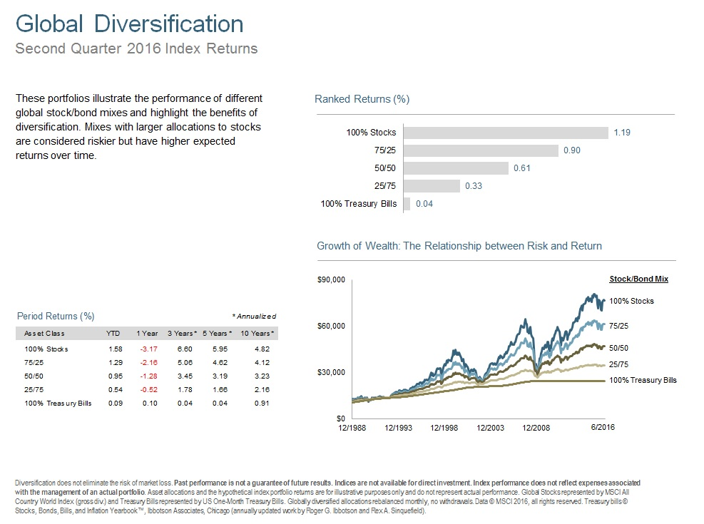 Q216 Global Diversification.jpg