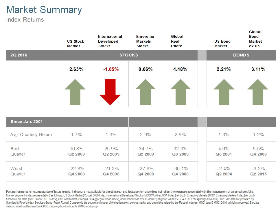 The Q2 2016 Market Review may be easier to navigate directly on  www.atxadvisors.com than through the RSS feed email version. I apologize for any inconvenience the formatting may cause for our email subscribers.