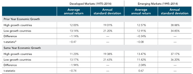 Sources: World Bank, MSCI, International Finance Corporation (World Bank). Past performance is no guarantee of future results. Filters were applied to data retroactively and with the benefit of hindsight. Returns are not representative of indices or actual strategies and do not reflect costs and fees associated with an actual investment. Actual returns may be lower. Please see Data Appendix for more information.