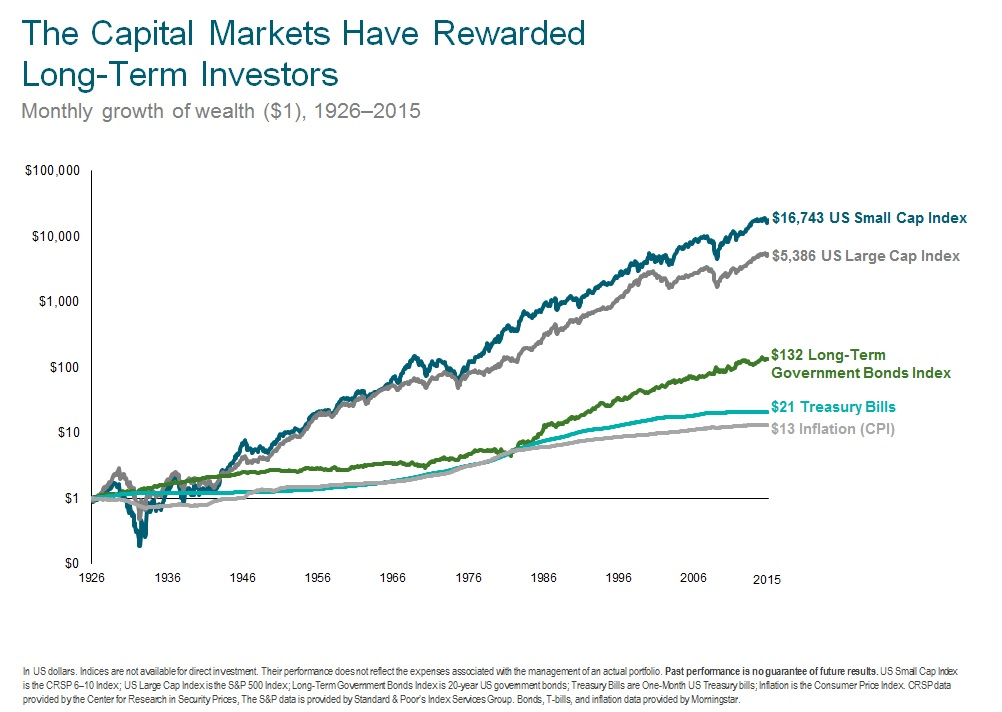 Exhibit 1:For 2 out 3 investors, dollar cost averaging will increase the average price paid as stock and bond prices tend to go up over time.