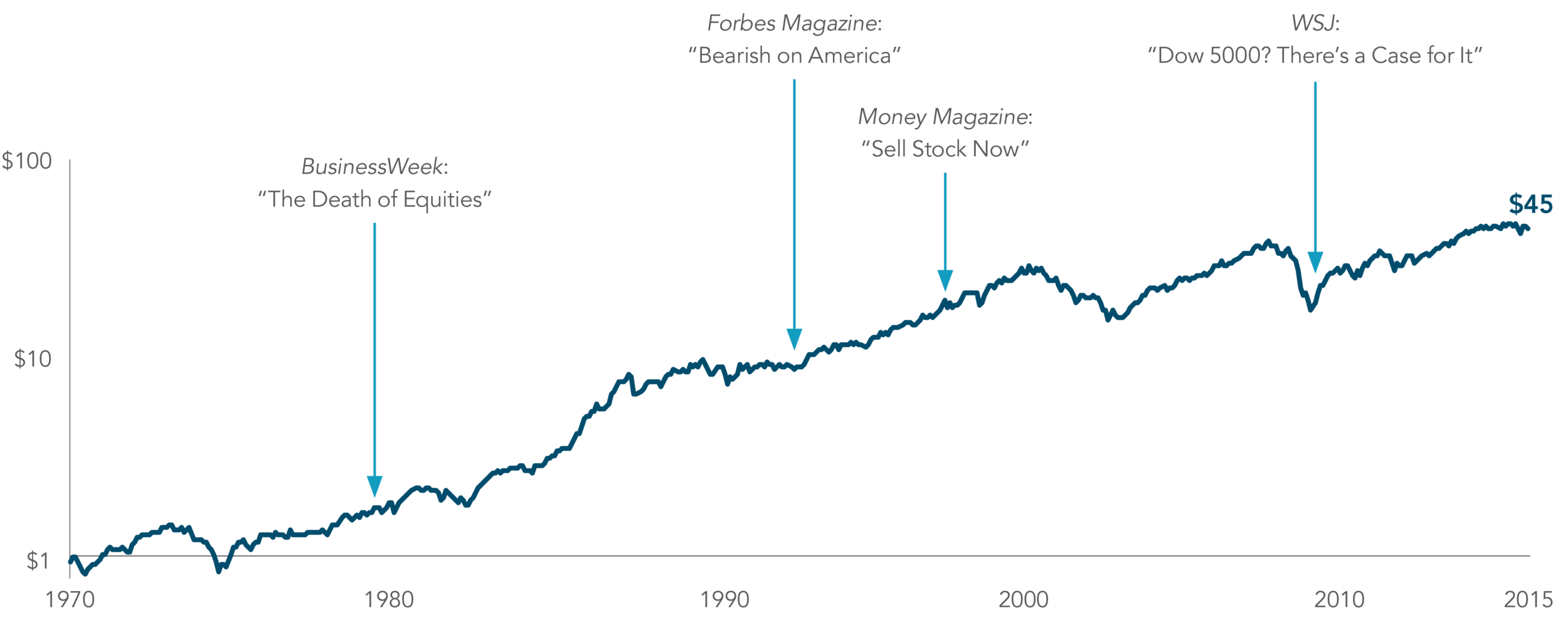 Exhibit 2.      Markets Have Rewarded Discipline  Growth of a dollar—MSCI World Index (net dividends), 1970–2015     In US dollars. Indices are not available for direct investment. Their performance does not reflect the expenses associated with the management of an actual portfolio. Past performance is no guarantee of future results. MSCI data © MSCI 2016, all rights reserved